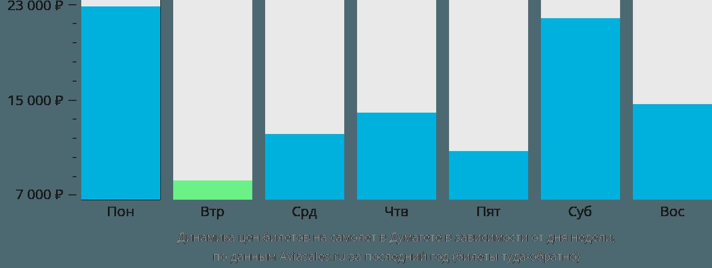 Динамика цен билетов на самолет в Думагете в зависимости от дня недели