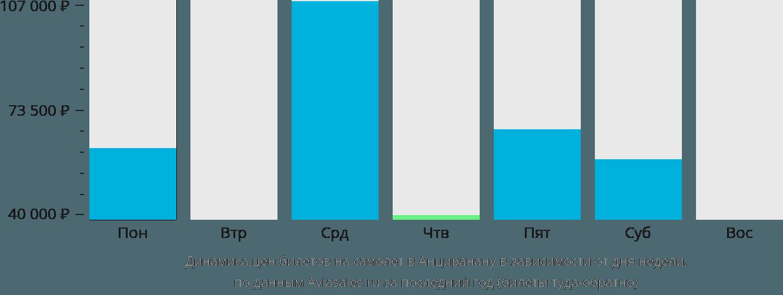 Динамика цен билетов на самолет Анцеранана в зависимости от дня недели