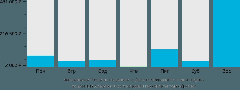 Динамика цен билетов на самолет в Дили в зависимости от дня недели