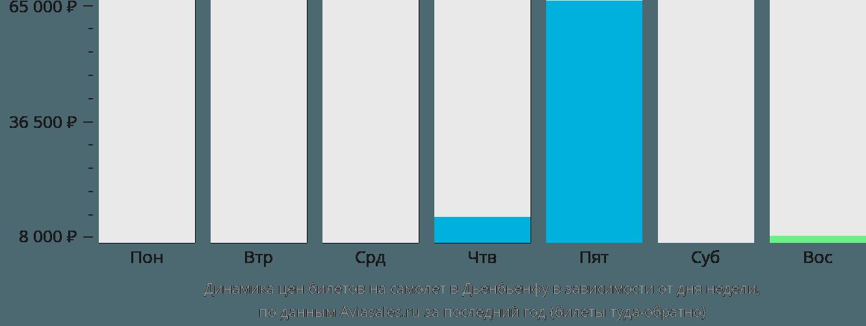 Динамика цен билетов на самолет в Дьенбьенфу в зависимости от дня недели