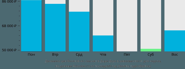 Динамика цен билетов на самолёт в Дыре-Дауа в зависимости от дня недели