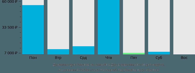 Динамика цен билетов на самолет в Диу в зависимости от дня недели