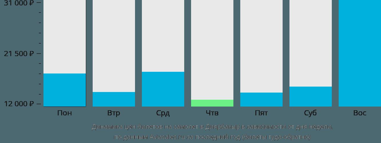 Динамика цен билетов на самолет в Диярбакыр в зависимости от дня недели