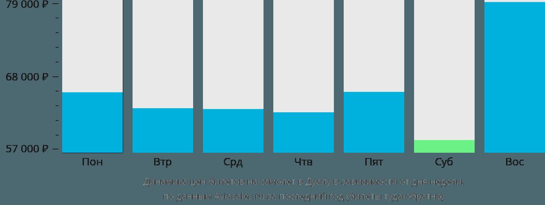 Динамика цен билетов на самолет в Дуалу в зависимости от дня недели