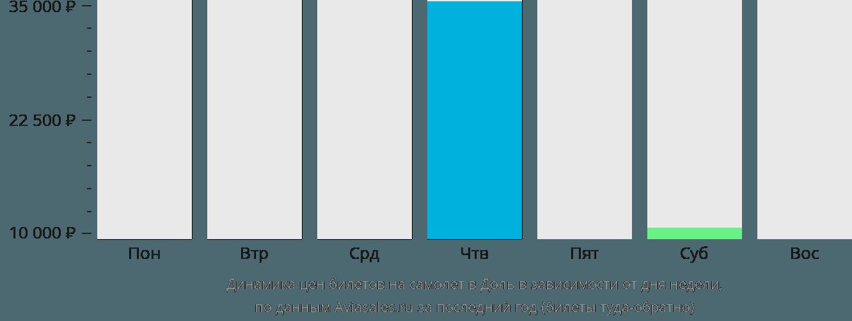 Динамика цен билетов на самолет в Доль в зависимости от дня недели