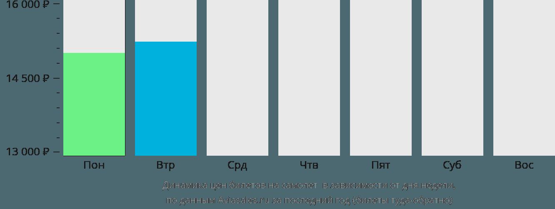 Динамика цен билетов на самолет Даланзадгад в зависимости от дня недели