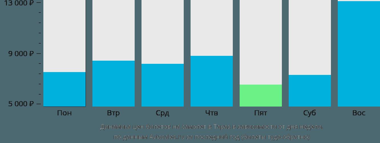 Динамика цен билетов на самолет в Тараз в зависимости от дня недели