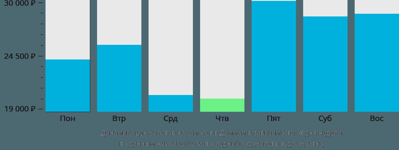 Динамика цен билетов на самолет в Даммам в зависимости от дня недели