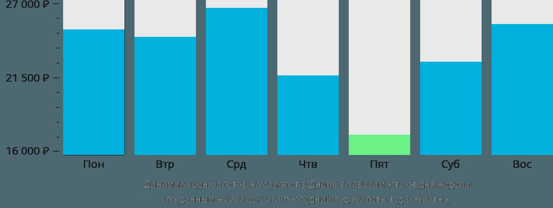 Динамика цен билетов на самолет в Днепр в зависимости от дня недели