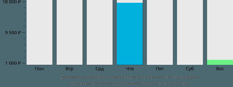 Динамика цен билетов на самолет в Динар в зависимости от дня недели