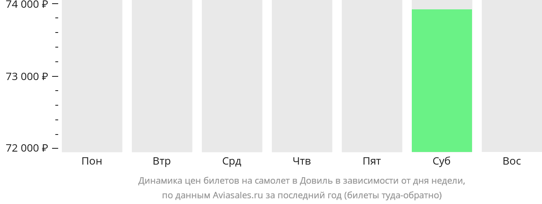 Динамика цен билетов на самолет в Довиль в зависимости от дня недели
