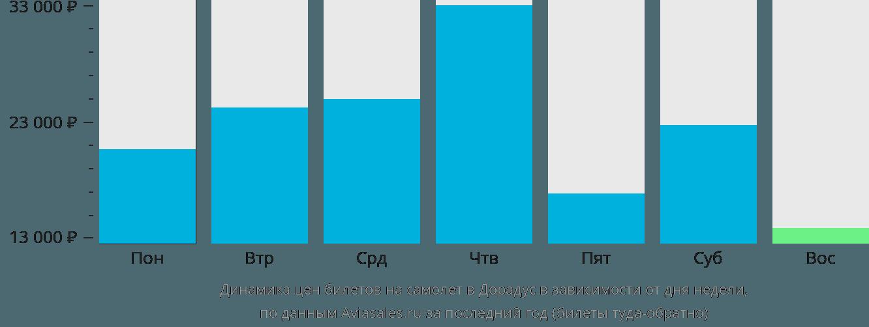 Динамика цен билетов на самолет в Дорадус в зависимости от дня недели