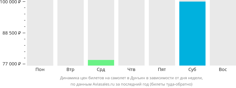 Динамика цен билетов на самолет Дуньин в зависимости от дня недели