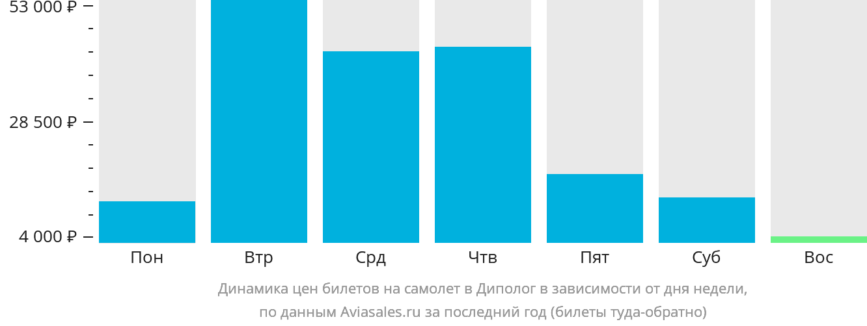 Динамика цен билетов на самолет в Диполог в зависимости от дня недели