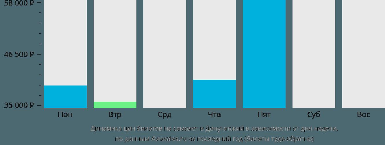 Динамика цен билетов на самолет в Депутатский в зависимости от дня недели