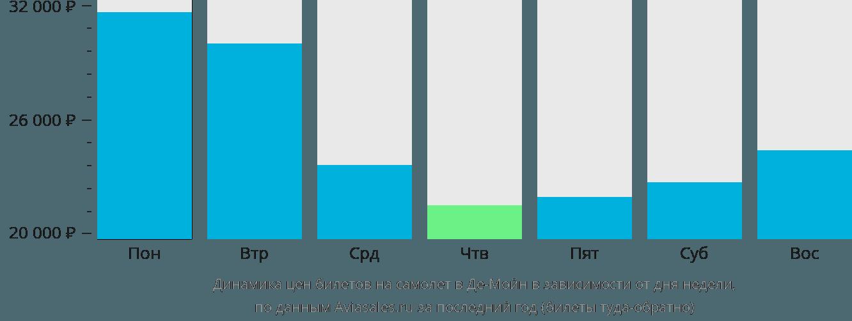 Динамика цен билетов на самолет в Де-Мойн в зависимости от дня недели