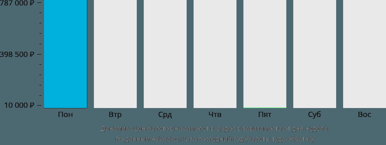 Динамика цен билетов на самолет в Ордос в зависимости от дня недели