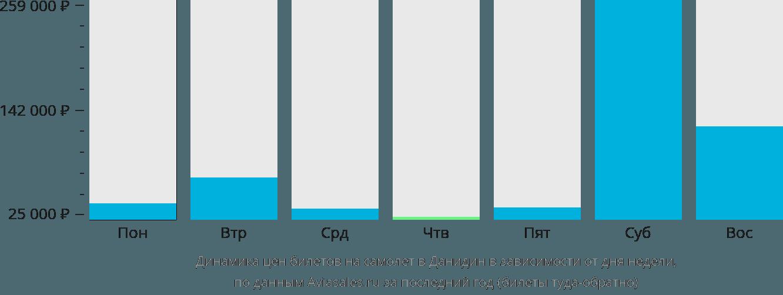 Динамика цен билетов на самолет в Дунедин в зависимости от дня недели