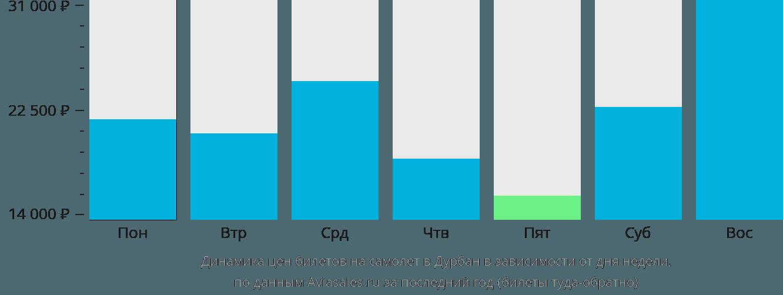 Динамика цен билетов на самолет в Дурбан в зависимости от дня недели