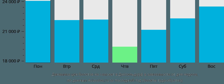 Динамика цен билетов на самолёт в Дюссельдорф в зависимости от дня недели