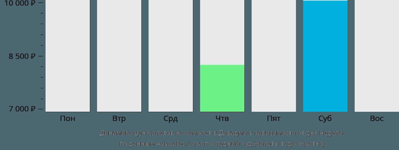 Динамика цен билетов на самолет в Давадми в зависимости от дня недели