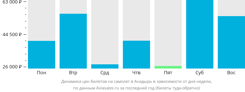 Динамика цен билетов на самолет в Анадырь в зависимости от дня недели