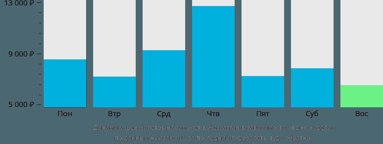 Динамика цен билетов на самолет в Жезказган в зависимости от дня недели