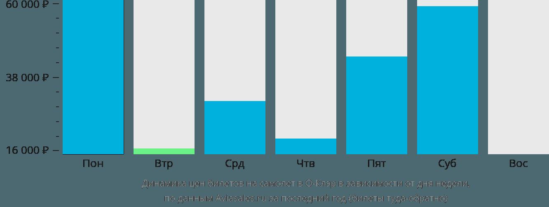 Динамика цен билетов на самолет О-Клэр в зависимости от дня недели