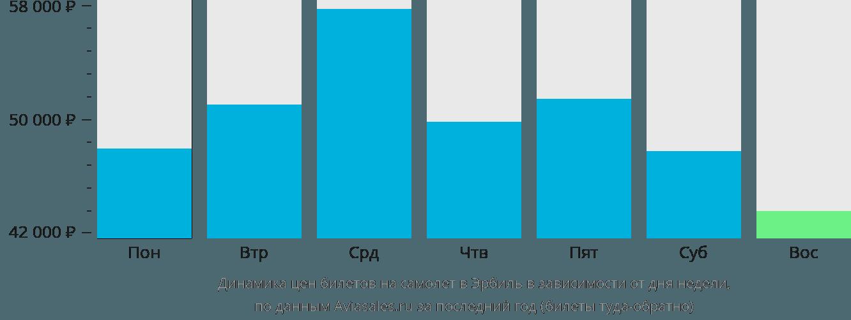 Динамика цен билетов на самолет Арбил в зависимости от дня недели