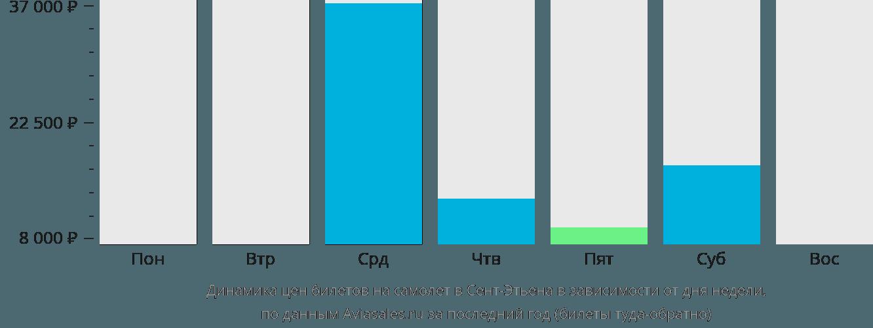 Динамика цен билетов на самолет Сент-Этьен в зависимости от дня недели