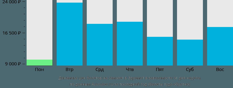 Динамика цен билетов на самолет в Эдремит в зависимости от дня недели