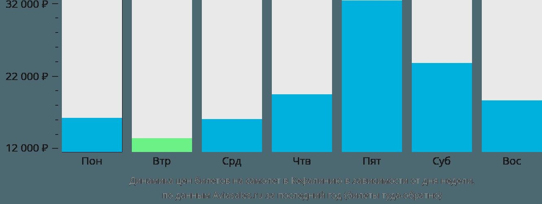 Динамика цен билетов на самолет в Кефалинию в зависимости от дня недели