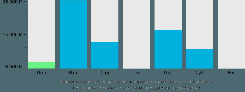Динамика цен билетов на самолет в Бержерак в зависимости от дня недели