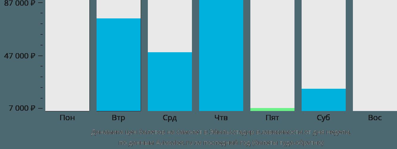 Динамика цен билетов на самолет в Эгильсстадир в зависимости от дня недели