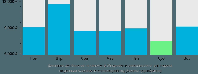 Динамика цен билетов на самолет в Эйндховен в зависимости от дня недели