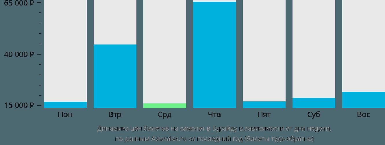 Динамика цен билетов на самолет Бурайда в зависимости от дня недели