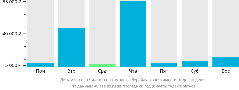 Динамика цен билетов на самолет в Бурайду в зависимости от дня недели