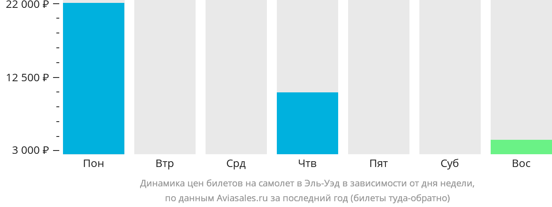 Динамика цен билетов на самолет в Эль-Уэд в зависимости от дня недели