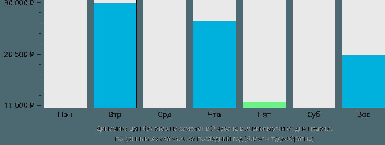 Динамика цен билетов на самолет в Эмералд в зависимости от дня недели