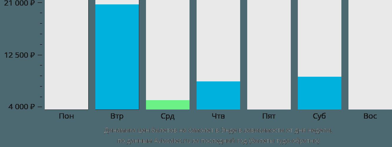 Динамика цен билетов на самолёт в Энде в зависимости от дня недели