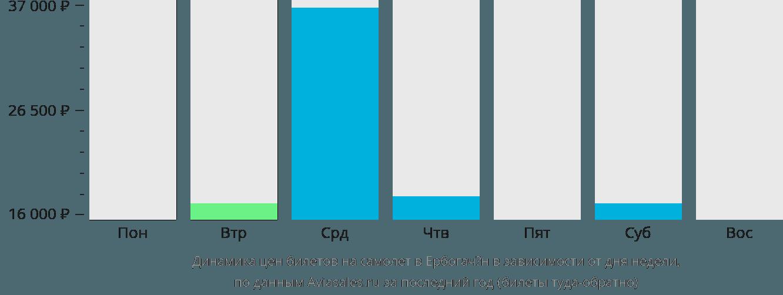 Динамика цен билетов на самолет в Ербогачён в зависимости от дня недели
