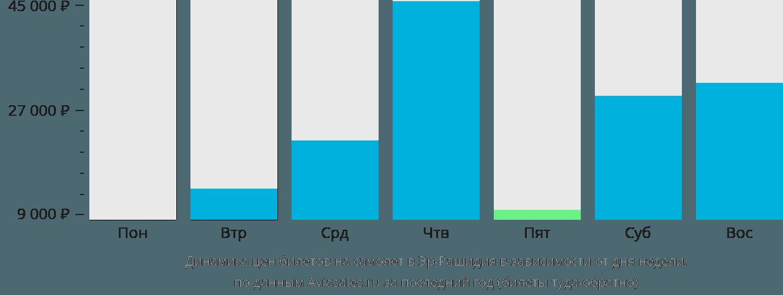 Динамика цен билетов на самолет в Эр-Рашидия в зависимости от дня недели