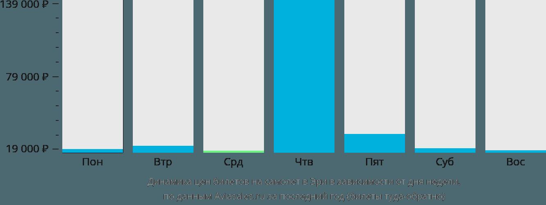 Динамика цен билетов на самолет в Эри в зависимости от дня недели