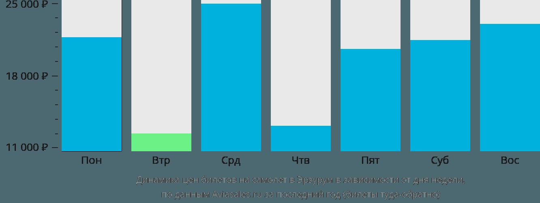 Динамика цен билетов на самолет в Эрзурум в зависимости от дня недели