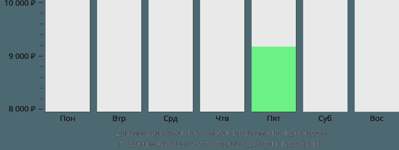 Динамика цен билетов на самолет Шорхэм-бай-Си в зависимости от дня недели