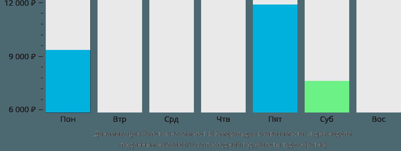 Динамика цен билетов на самолет Эсмеральдас в зависимости от дня недели