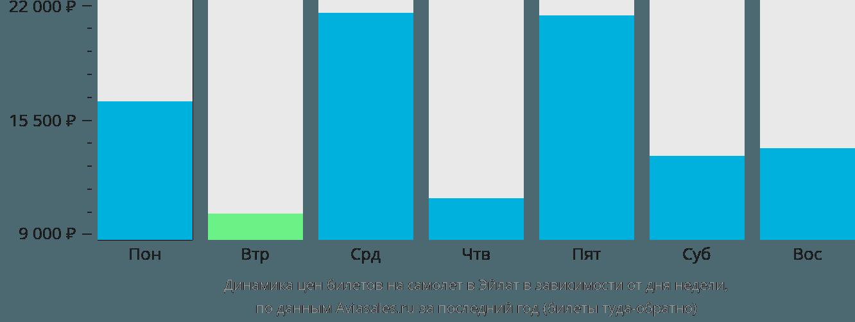 Динамика цен билетов на самолет в Эйлат в зависимости от дня недели