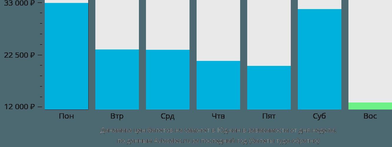 Динамика цен билетов на самолет в Юджина в зависимости от дня недели
