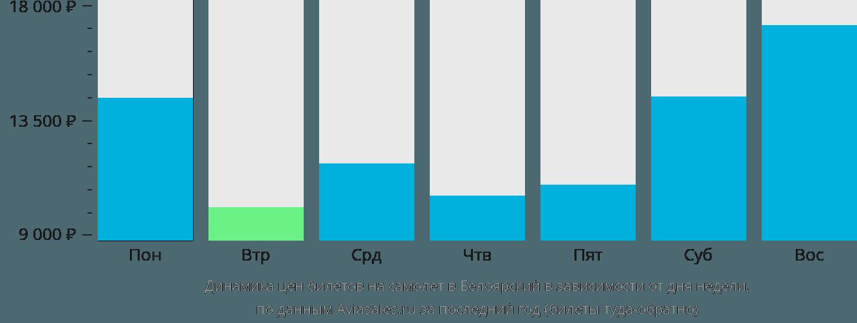 Динамика цен билетов на самолет в Белоярский в зависимости от дня недели