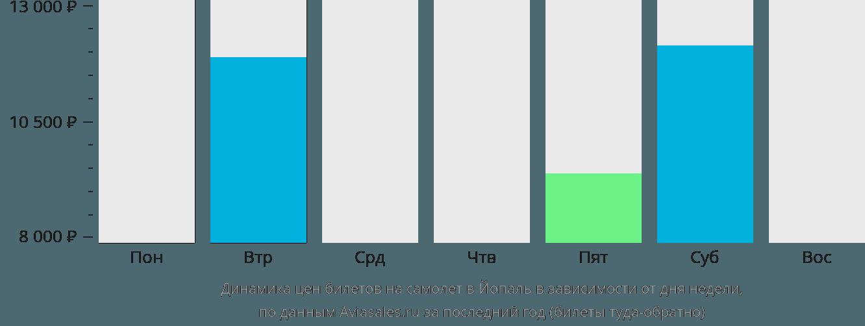 Динамика цен билетов на самолет в Йопаль в зависимости от дня недели
